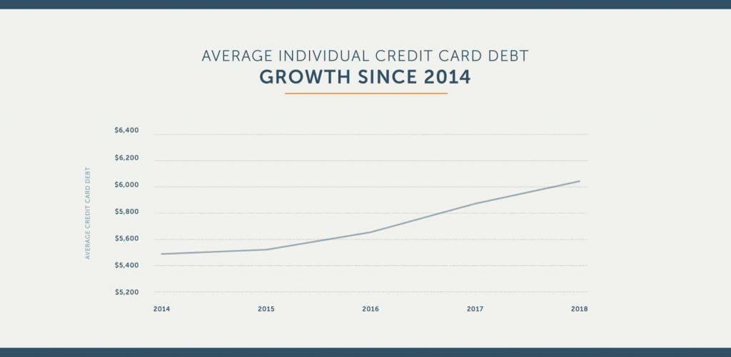 average credit card debt growth