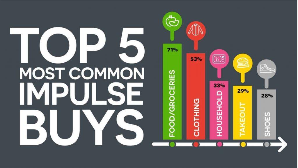 Chart of impulse buys